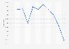 Volumen de ventas de calamar y pota en España 2008-2018
