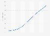 Nombre de paiements faits en vente à distance avec une CB française 2013-2018