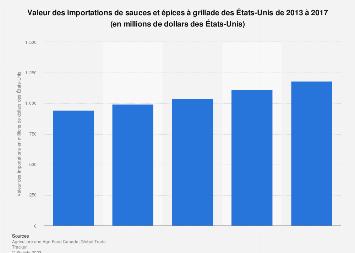 Sauces et épices à grillade : valeur des importations des États-Unis 2013-2017