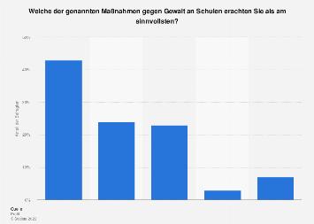 Maßnahmen gegen Gewalt an Schulen in Österreich 2019