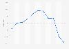 Volumen de ventas de escualos en España 2008-2018