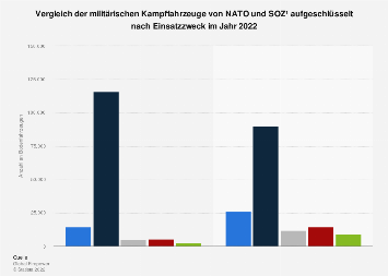 Vergleich der Kampffahrzeuge von NATO und SOZ 2019
