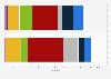 Vergleich der Kriegsmarinen von NATO und SOZ 2019