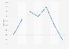 Volumen de ventas de jurel en España 2012-2018