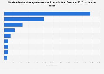 Types de robots utilisés dans les entreprises françaises 2017