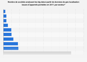 Sociétés analysant les big data de données de géo localisation en France 2017