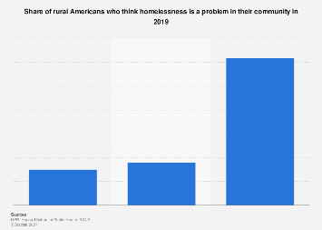Share of rural Americans who think homelessness is a problem in the community 2019