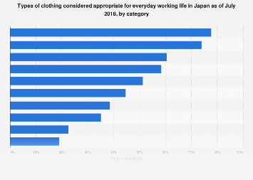 Opinion on appropriate business attire Japan 2018, by type
