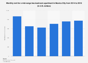 Rent for a mid-range apartment in Mexico City 2019 | Statista
