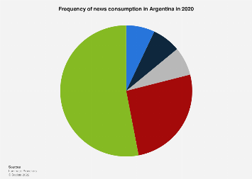 Argentina: news consumption frequency 2018