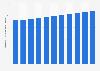 Épices et herbes : chiffre d'affaires en France 2013-2023
