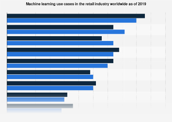 Machine learning use cases in retail organizations worldwide 2019