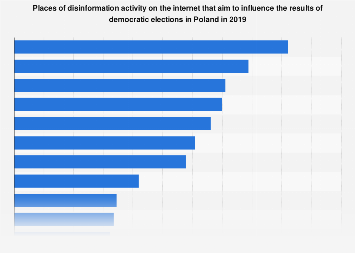 Sources of disinformation aimed at influencing election results in Poland 2019
