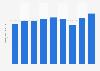 Dentsu's global net sales 2014-2018