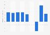 Dentsu's global operating profit 2014-2018