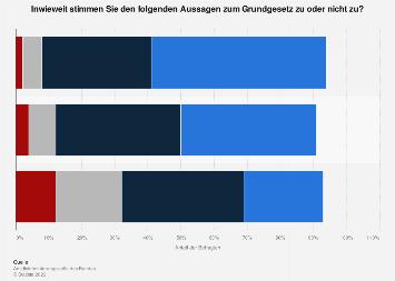 Meinungen zum Grundgesetz in Deutschland 2019