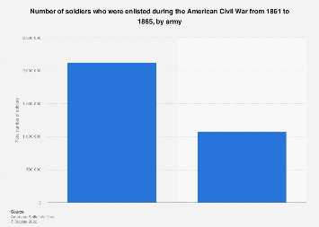 Number of soldiers during the American Civil War 1861-1865