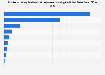 United States War Fatalities1775 2020 Statista
