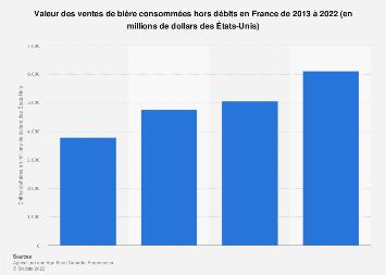 Valeur des ventes de bière consommées hors débits en France 2013-2022