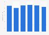 Thermas Dos Laranjais: number of visitors 2014-2018