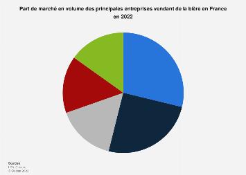 Part de marché des principales entreprises vendant de la bière en France 2017
