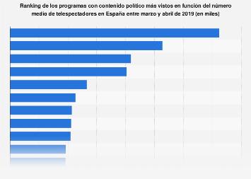 Ranking de los programas con tenido político de mayor audiencia media España 2019