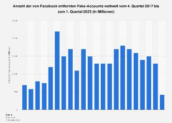 Anzahl der von Facebook entfernten Fake-Accounts weltweit bis zum 1. Quartal 2019