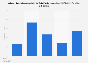 Fintech investments value in APAC Q1 2013-Q2 2019