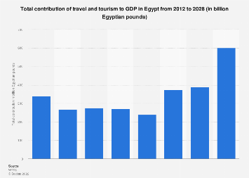Egypt Contribution Of Travel And Tourism To Gdp 2012 To 2028 Statista