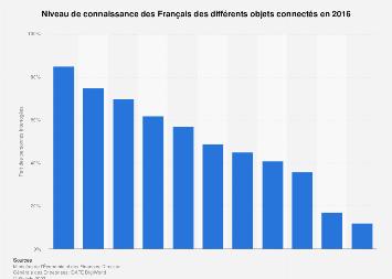 Notoriété des objets connectés en France 2016