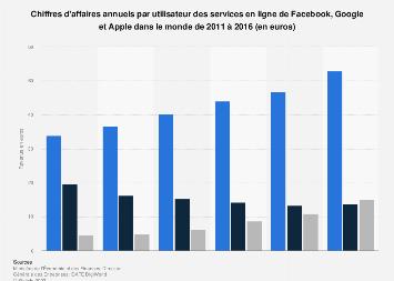 Revenus annuels par utilisateur de Facebook, Google et Apple 2011-2016