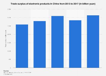 Electronics trade surplus in China 2013-2017