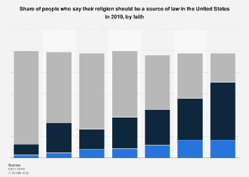 Share of people who think their religion should be a source of law by faith U.S. 2019