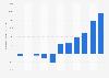 Facebook UK Limited's operating profit 2011-2017