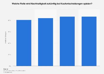 Bedeutung von Nachhaltigkeit für Schweizer Konsumenten nach Einkommen 2019