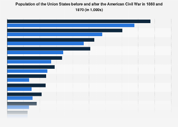 Population of the Union States in the American Civil War 1860-1870