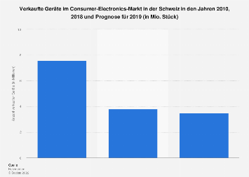 Anzahl verkaufter Geräte im Consumer-Electronics-Markt in der Schweiz bis 2019