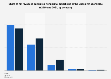 UK: share of net revenues generated from digital advertising, by company 2018-2021