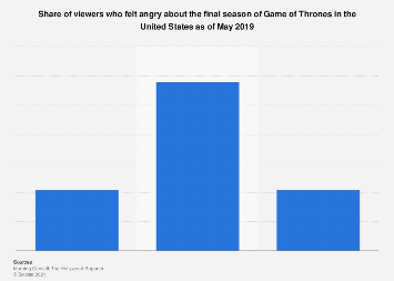Game of Thrones Season 8: angry viewers in the U.S. 2019