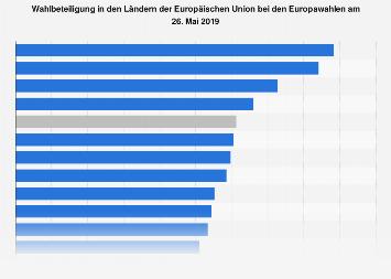 Wahlbeteiligung in den Ländern der EU bei den Europawahlen im Jahr 2019