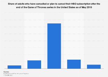 HBO subscription cancellation after the end of Game of Thrones in the U.S. 2019