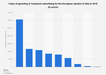 Italy: investments in Facebook advertising for European election 2019