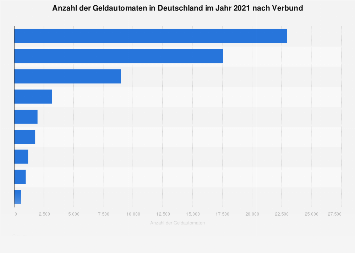 Anzahl der Geldautomaten in Deutschland nach Verbund 2019