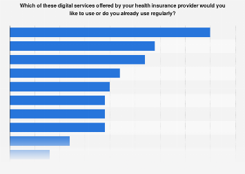Preferred digital services by health insurance providers ...
