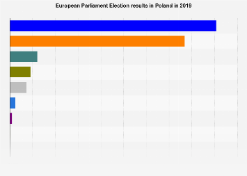 European Parliament Election results in Poland 2019