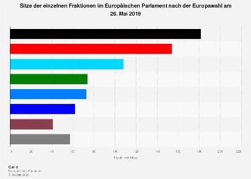 Sitzverteilung im Europäischen Parlament nach Fraktionen 2019