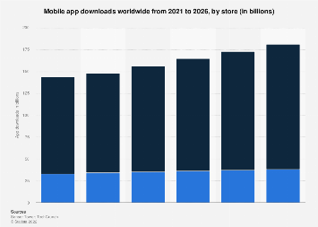 Annual global mobile app downloads 2018-2023, by store