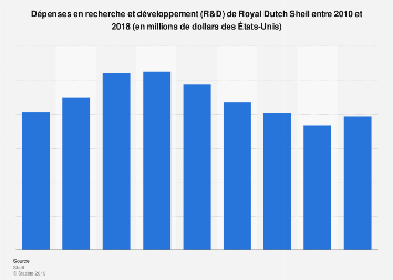 Royal Dutch Shell : dépenses de R&D 2010-2018