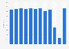 TUI Airways Ltd: revenue 2011-2018