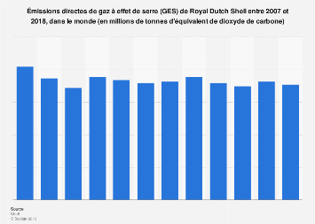 Royal Dutch Shell : émissions directes de GES 2007-2018
